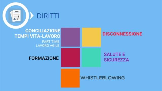 4 - DIRITTI - VIDEO PIATTAFORMA CCNL ABI