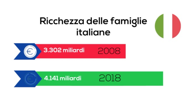 RICCHEZZA DELLE FAMIGLIE ITALIANE - LA RICERCA FABI SUI RISPARMI
